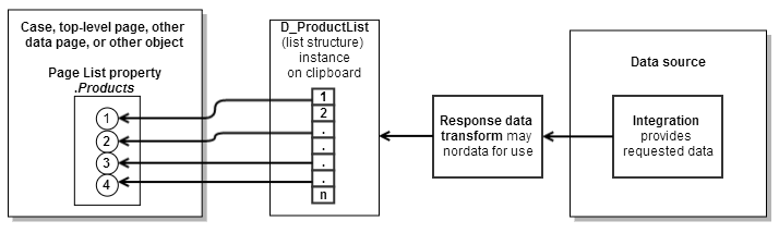 load data into a page list property from a list-structure data page
