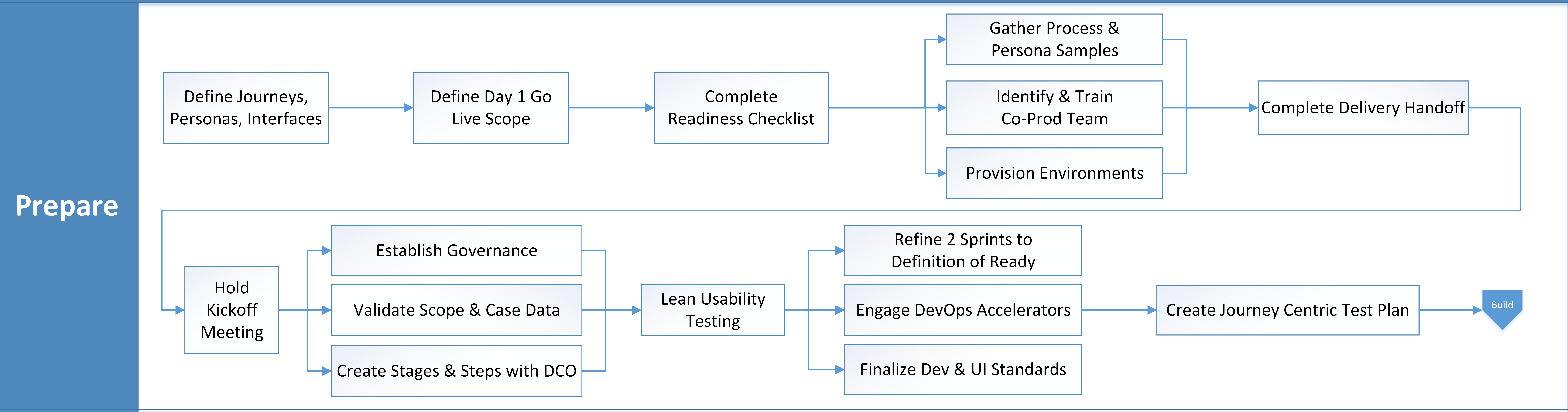 Prescriptive Delivery Process v38 -Prepare